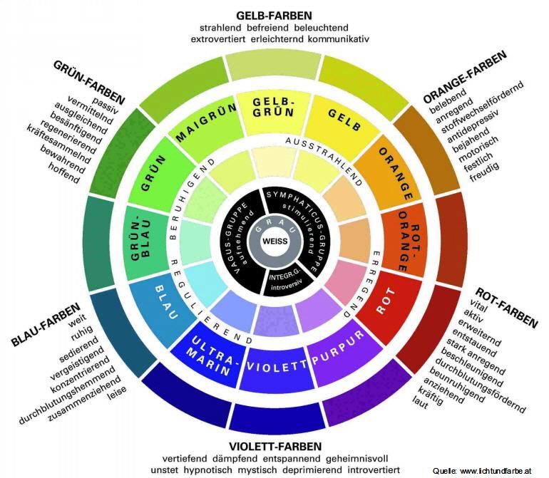 Farbwirkung HaslingerFarbeWohndecor